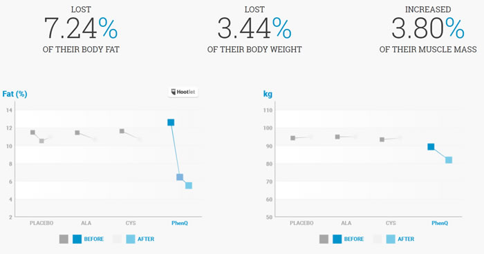 Results from using a lazy reset to lose weight